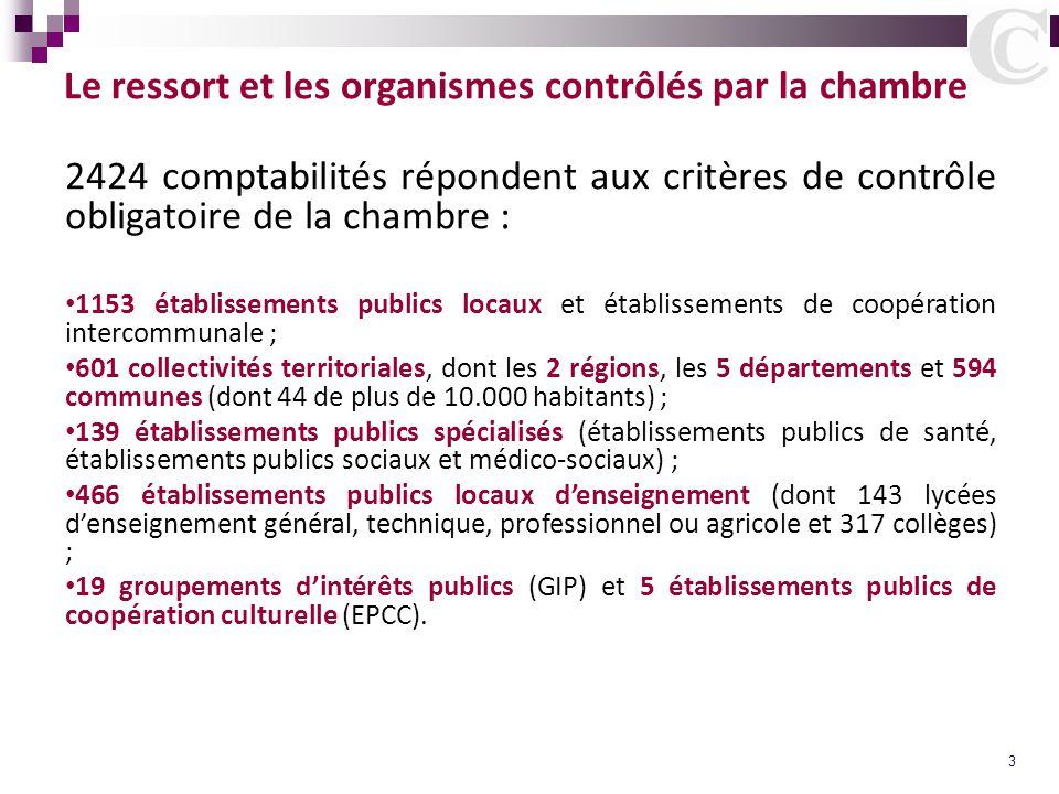 3 Le ressort et les organismes contrôlés par la chambre 2424 comptabilités répondent aux critères de contrôle obligatoire de la chambre : 1153 établis