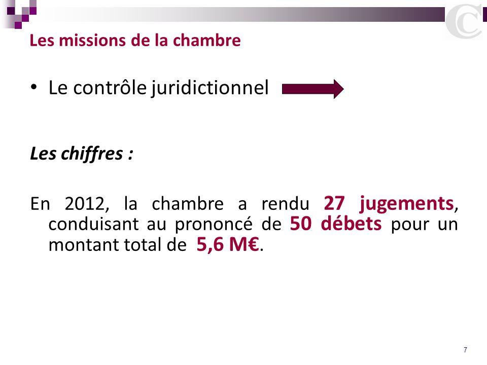 7 Les missions de la chambre Le contrôle juridictionnel Les chiffres : En 2012, la chambre a rendu 27 jugements, conduisant au prononcé de 50 débets p