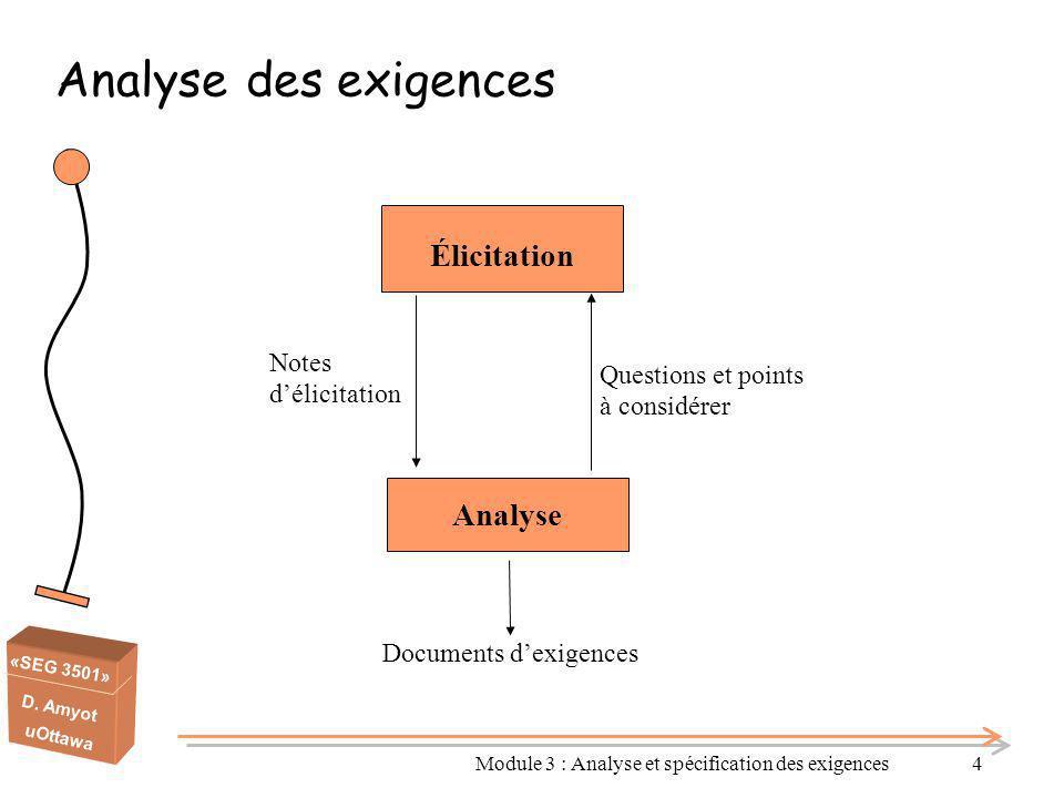 «SEG 3501» D. Amyot uOttawa Module 3 : Analyse et spécification des exigences4 Analyse des exigences Élicitation Analyse Notes d'élicitation Questions