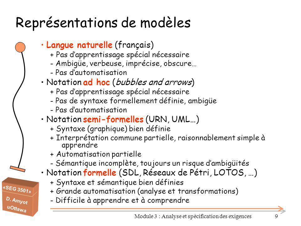 «SEG 3501» D. Amyot uOttawa Module 3 : Analyse et spécification des exigences9 Représentations de modèles Langue naturelle (français) + Pas d'apprenti
