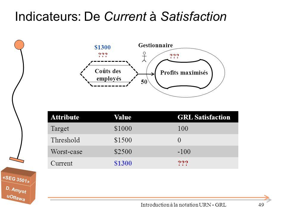«SEG 3501» D. Amyot uOttawa Coûts des employés Profits maximisés 50 ??? $1300 Gestionnaire AttributeValueGRL Satisfaction Target$1000100 Threshold$150