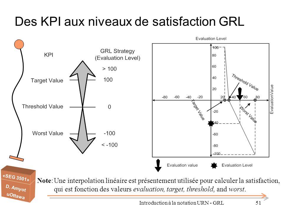 «SEG 3501» D. Amyot uOttawa Des KPI aux niveaux de satisfaction GRL Note:Une interpolation linéaire est présentement utilisée pour calculer la satisfa