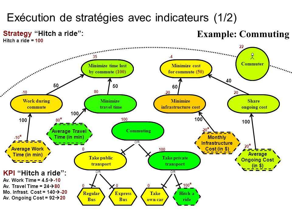 "«SEG 3501» D. Amyot uOttawa Introduction à la notation URN - GRL58 Exécution de stratégies avec indicateurs (1/2) KPI ""Hitch a ride"": Av. Work Time ="