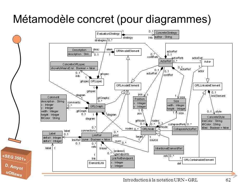 «SEG 3501» D. Amyot uOttawa Introduction à la notation URN - GRL62 Métamodèle concret (pour diagrammes)