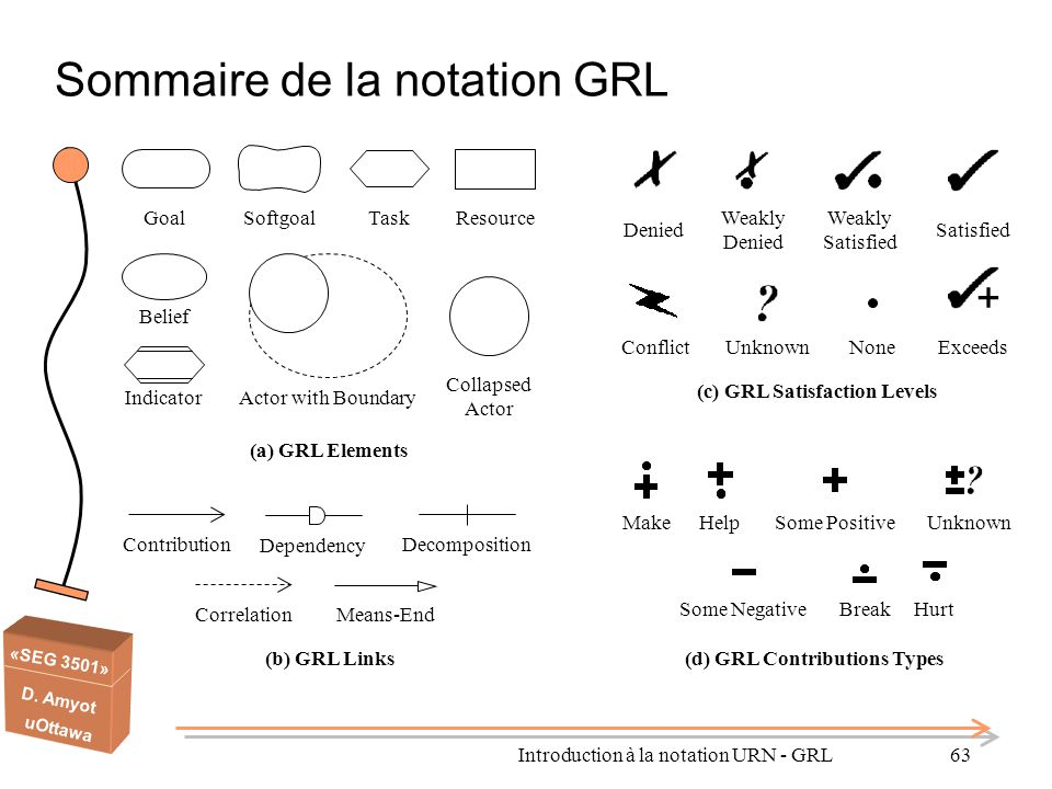 «SEG 3501» D. Amyot uOttawa Introduction à la notation URN - GRL63 Sommaire de la notation GRL (a) GRL Elements Belief GoalSoftgoalResourceTask Actor