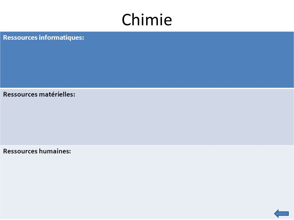 Chimie Ressources informatiques: Ressources matérielles: Ressources humaines: