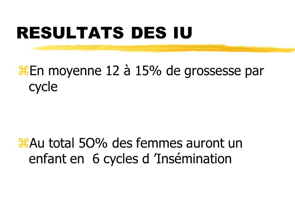 RESULTATS DES IU zEn moyenne 12 à 15% de grossesse par cycle zAu total 5O% des femmes auront un enfant en 6 cycles d 'Insémination