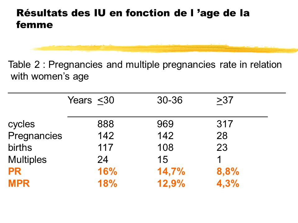 Résultats des IU en fonction de l 'age de la femme Table 2 : Pregnancies and multiple pregnancies rate in relation with women's age __________________