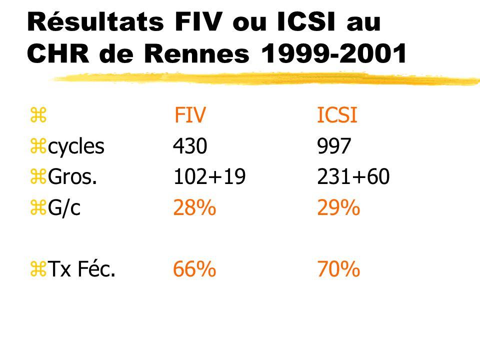 Résultats FIV ou ICSI au CHR de Rennes 1999-2001 z FIVICSI zcycles430997 zGros.102+19231+60 zG/c28%29% zTx Féc.66%70%