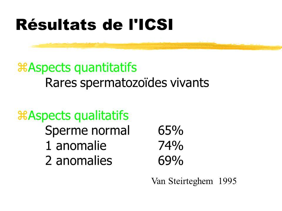 Résultats de l'ICSI zAspects quantitatifs Rares spermatozoïdes vivants zAspects qualitatifs Sperme normal65% 1 anomalie74% 2 anomalies69% Van Steirteg