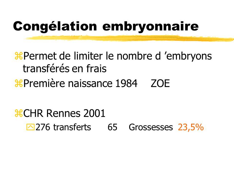 Congélation embryonnaire zPermet de limiter le nombre d 'embryons transférés en frais zPremière naissance 1984 ZOE zCHR Rennes 2001 y276 transferts65