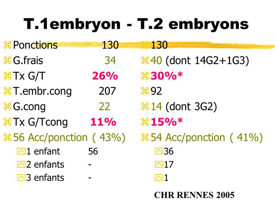 T.1embryon - T.2 embryons zPonctions 130 zG.frais 34 zTx G/T 26% zT.embr.cong 207 zG.cong 22 zTx G/Tcong 11% z56 Acc/ponction ( 43%) y1 enfant 56 y2 e
