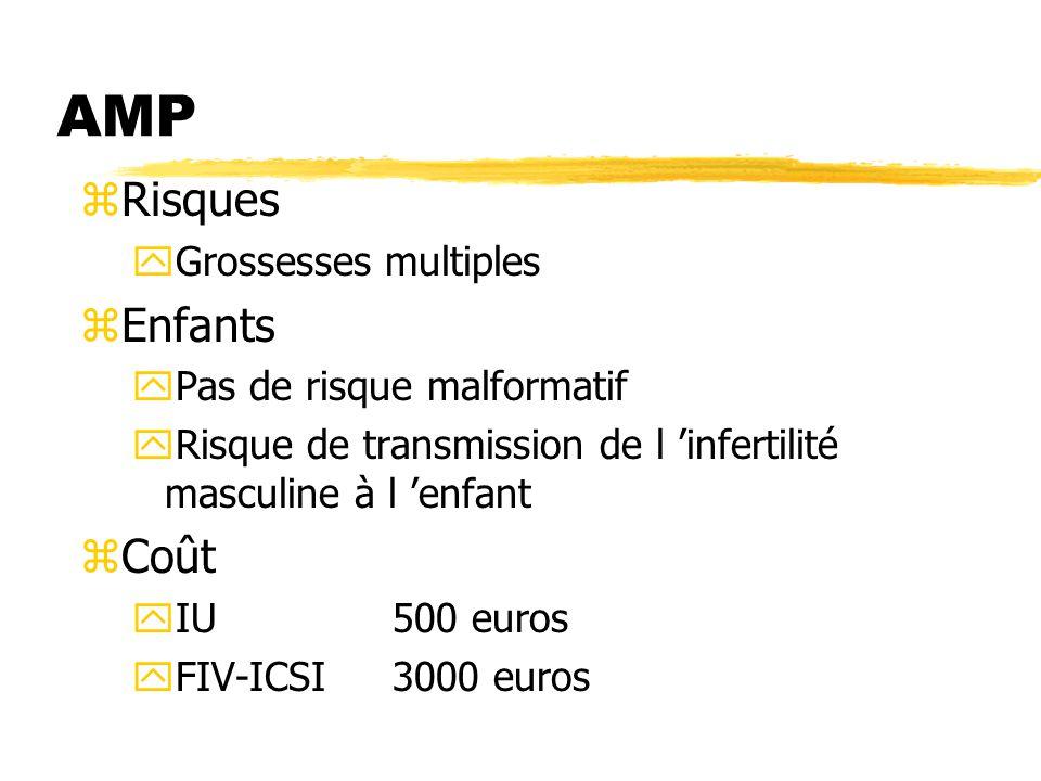 AMP zRisques yGrossesses multiples zEnfants yPas de risque malformatif yRisque de transmission de l 'infertilité masculine à l 'enfant zCoût yIU500 eu