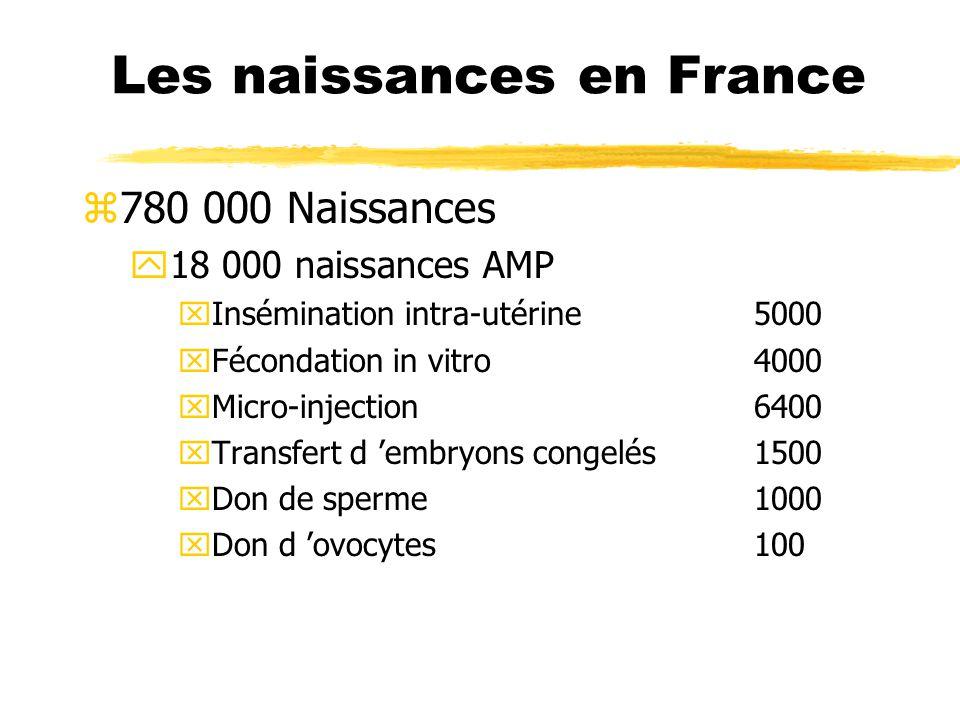 Les naissances en France z780 000 Naissances y18 000 naissances AMP xInsémination intra-utérine5000 xFécondation in vitro4000 xMicro-injection 6400 xT