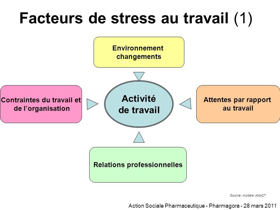 le stress des salariés a été beaucoup étudié… à l'inverse du stress des employeurs dans une pharmacie (4 à 5 salariés en moyenne) il existe souvent une relation de proximité immédiate entre le pharmacien titulaire et l'équipe salariée une partie du stress du pharmacien titulaire renvoie à des facteurs de stress des salariés une approche globale de l'Officine (Employeur/Salariés) peut donc s'avérer doublement bénéfique pour chacun le stress du pharmacien titulaire a été étudié à partir du modèle d'analyse du stress de l'Agence Nationale d'Amélioration des Conditions de Travail (ANACT) Les éléments ci-après résultent de l'analyse des commentaires libres des pharmaciens (réponses exploitées n= 224) du questionnaire RSI Province 2008 Action Sociale Pharmaceutique - Pharmagora - 28 mars 2011