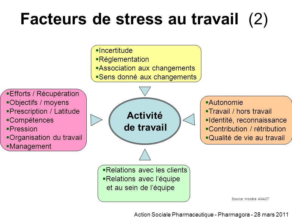 Activité de travail Environnement changements Attentes par rapport au travail Relations professionnelles Facteurs de stress au travail (1) Contraintes