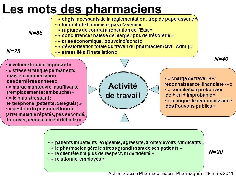 Facteurs de stress au travail (2) Source : modèle ANACT Activité de travail  Incertitude Incertitude  Réglementation Réglementation  Association au
