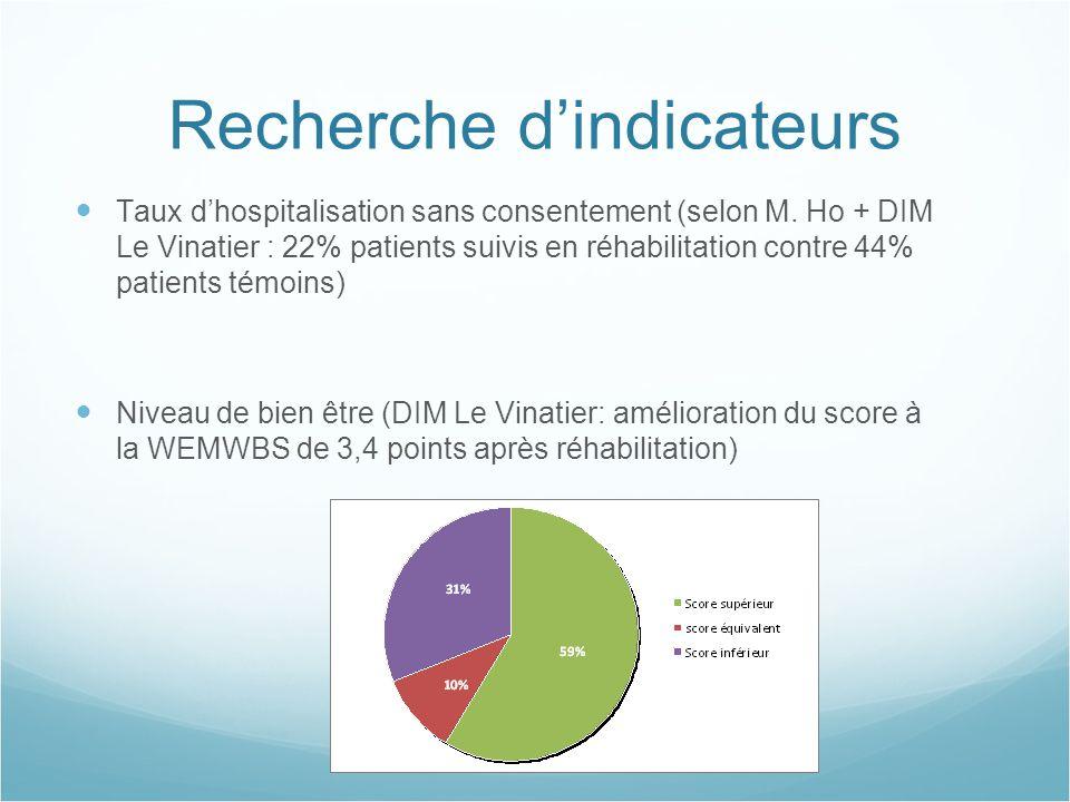 Recherche d'indicateurs Taux d'hospitalisation sans consentement (selon M. Ho + DIM Le Vinatier : 22% patients suivis en réhabilitation contre 44% pat