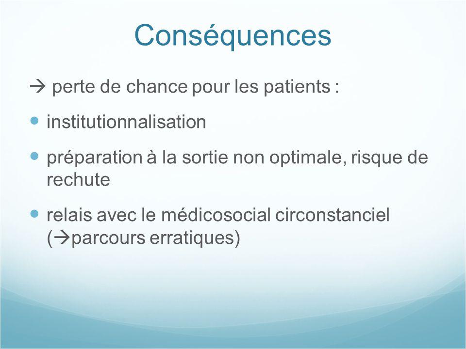 Conséquences  perte de chance pour les patients : institutionnalisation préparation à la sortie non optimale, risque de rechute relais avec le médico