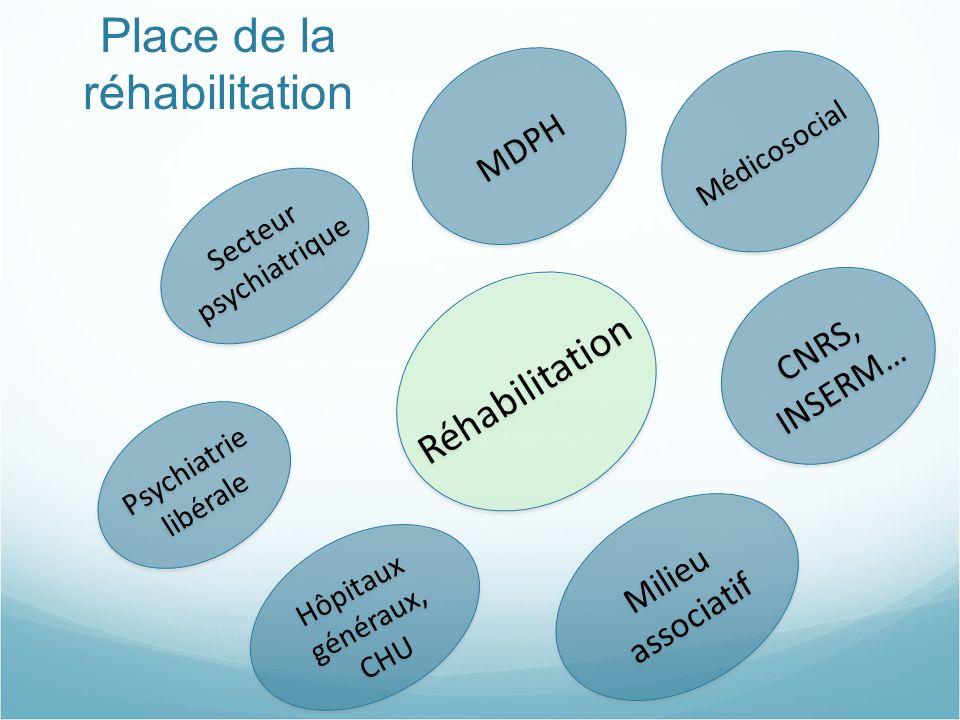 Place de la réhabilitation Réhabilitation Psychiatrie libérale Psychiatrie libérale CNRS, INSERM… Secteur psychiatrique Secteur psychiatrique Médicoso
