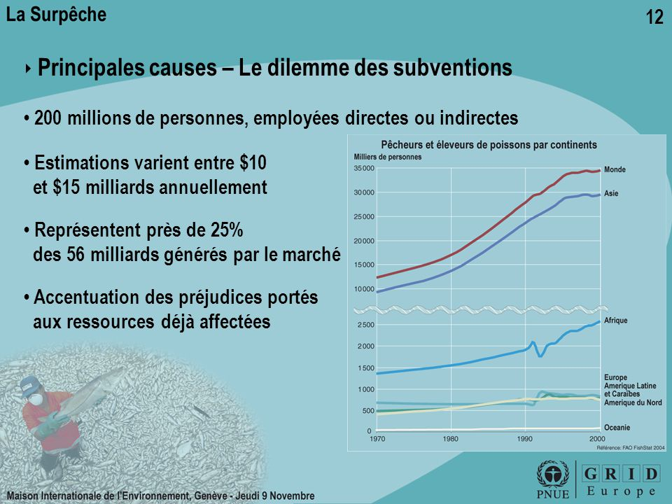 12 ‣ Principales causes – Le dilemme des subventions 200 millions de personnes, employées directes ou indirectes Estimations varient entre $10 et $15