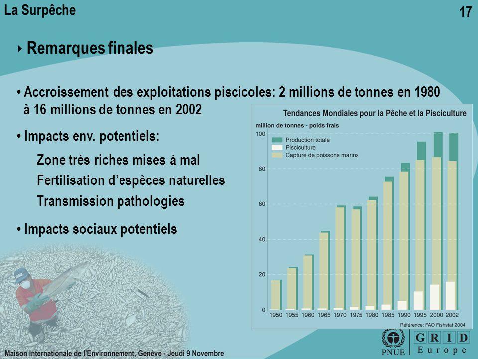 17 ‣ Remarques finales Accroissement des exploitations piscicoles: 2 millions de tonnes en 1980 à 16 millions de tonnes en 2002 Impacts env. potentiel