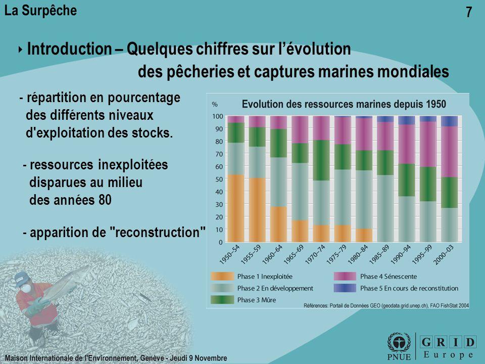 7 ‣ Introduction – Quelques chiffres sur l'évolution des pêcheries et captures marines mondiales - répartition en pourcentage des différents niveaux d