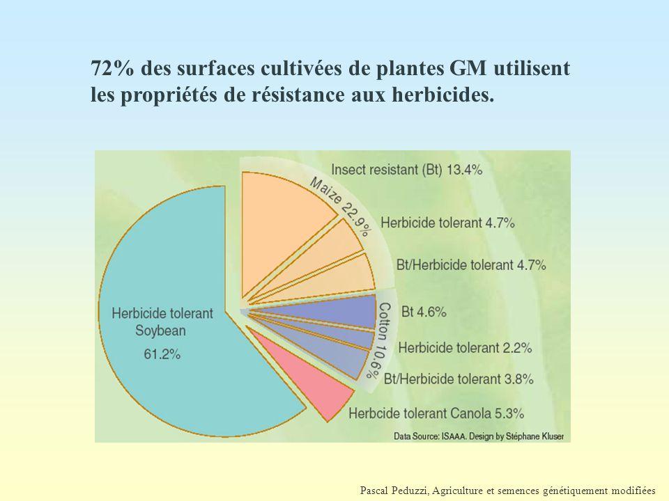 Pascal Peduzzi, Agriculture et semences génétiquement modifiées 72% des surfaces cultivées de plantes GM utilisent les propriétés de résistance aux herbicides.