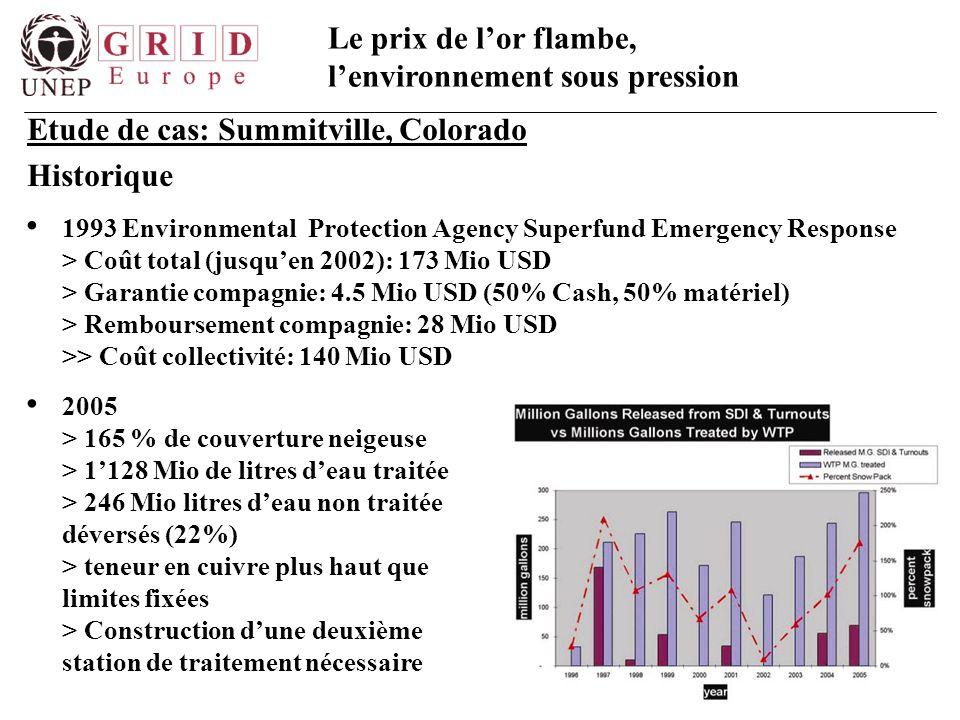 Le prix de l'or flambe, l'environnement sous pression 1993 Environmental Protection Agency Superfund Emergency Response > Coût total (jusqu'en 2002):