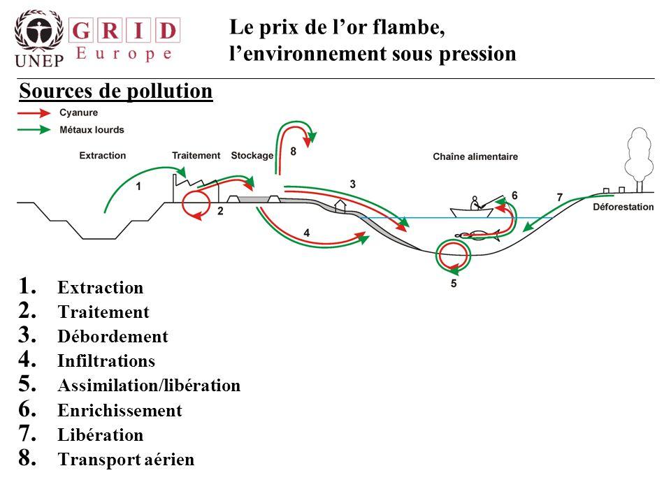 Le prix de l'or flambe, l'environnement sous pression Sources de pollution 1. Extraction 2. Traitement 3. Débordement 4. Infiltrations 5. Assimilation