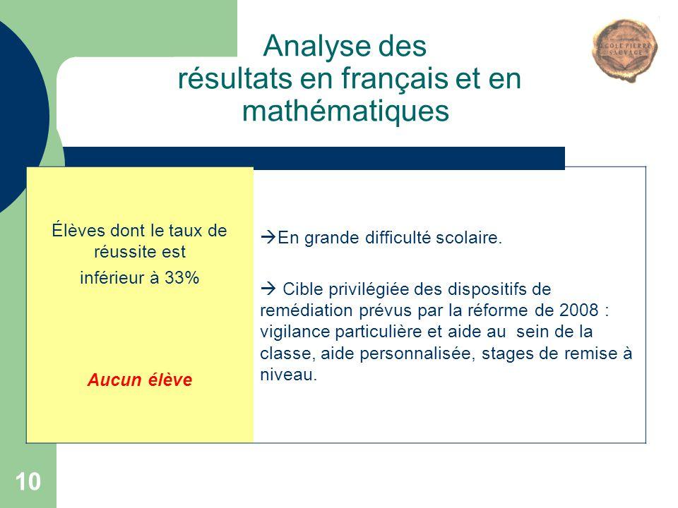 10 Analyse des résultats en français et en mathématiques Élèves dont le taux de réussite est inférieur à 33% Aucun élève  En grande difficulté scolai