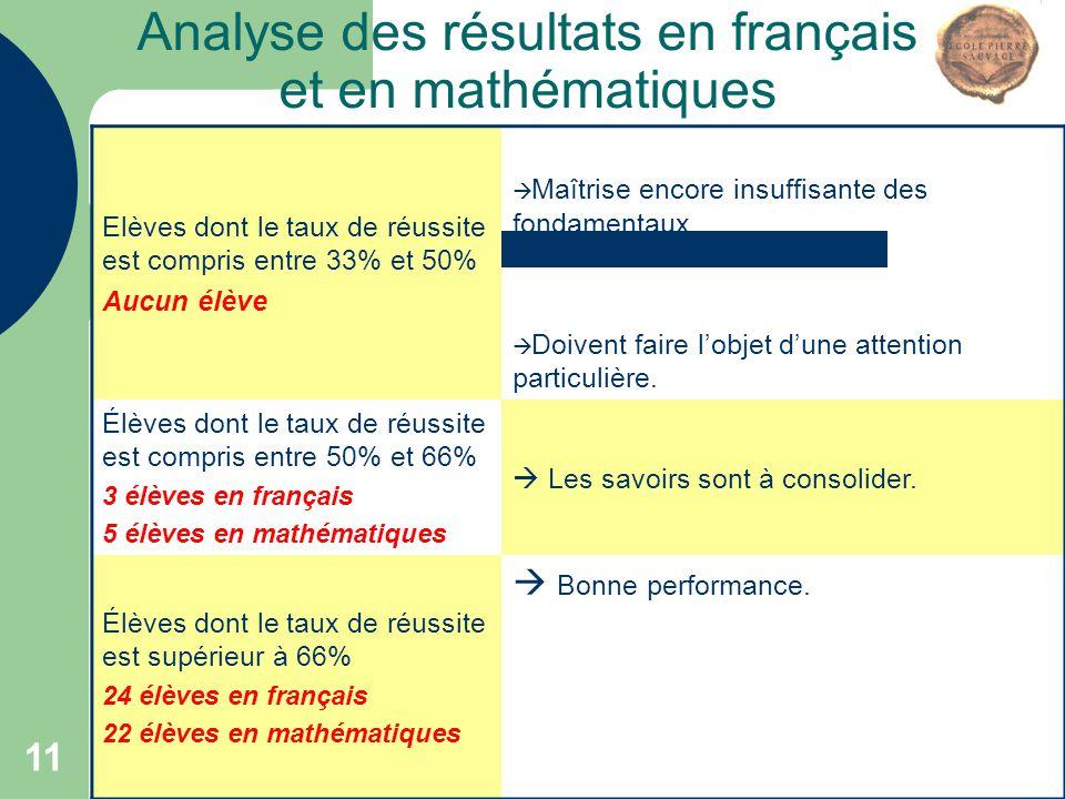 11 Analyse des résultats en français et en mathématiques Elèves dont le taux de réussite est compris entre 33% et 50% Aucun élève  Maîtrise encore in