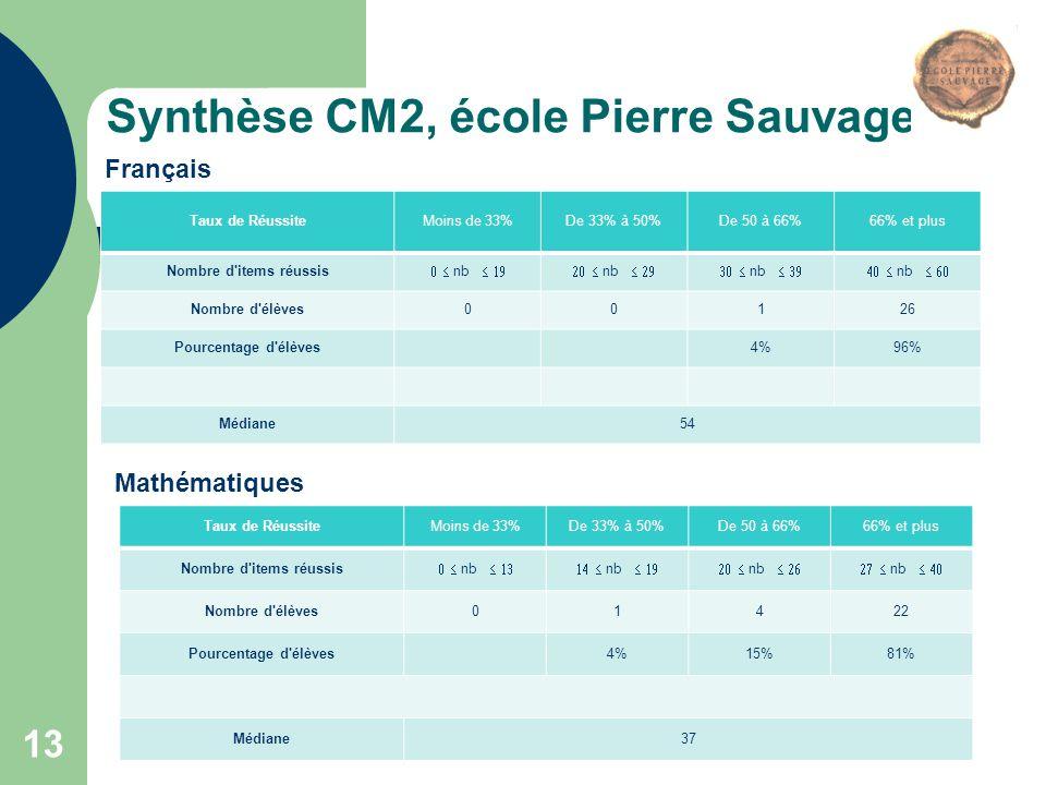 Synthèse CM2, école Pierre Sauvage Taux de RéussiteMoins de 33%De 33% à 50%De 50 à 66%66% et plus Nombre d'items réussis  nb  nb 