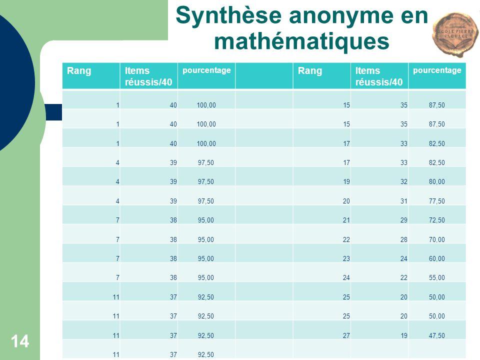 Synthèse anonyme en mathématiques RangItems réussis/40 pourcentage RangItems réussis/40 pourcentage 140100,00153587,50 140100,00153587,50 140100,00173