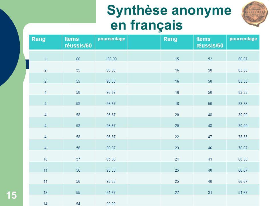 Synthèse anonyme en français RangItems réussis/60 pourcentage RangItems réussis/60 pourcentage 160100,00155286,67 25998,33165083,33 25998,33165083,33