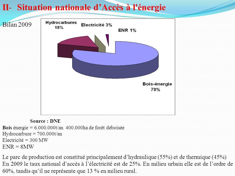 II- Situation nationale d'Accès à l'énergie Bilan 2009 Source : DNE Bois énergie = 6.000.000t/an 400.000ha de forêt déboisée Hydrocarbure = 700.000t/a