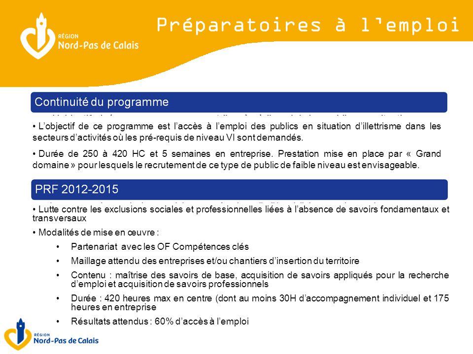 2 types de prestations L'objectif de ce programme est l'accès à l'emploi des publics en situation d'illettrisme dans les secteurs d'activités où les pré-requis de niveau VI sont demandés.