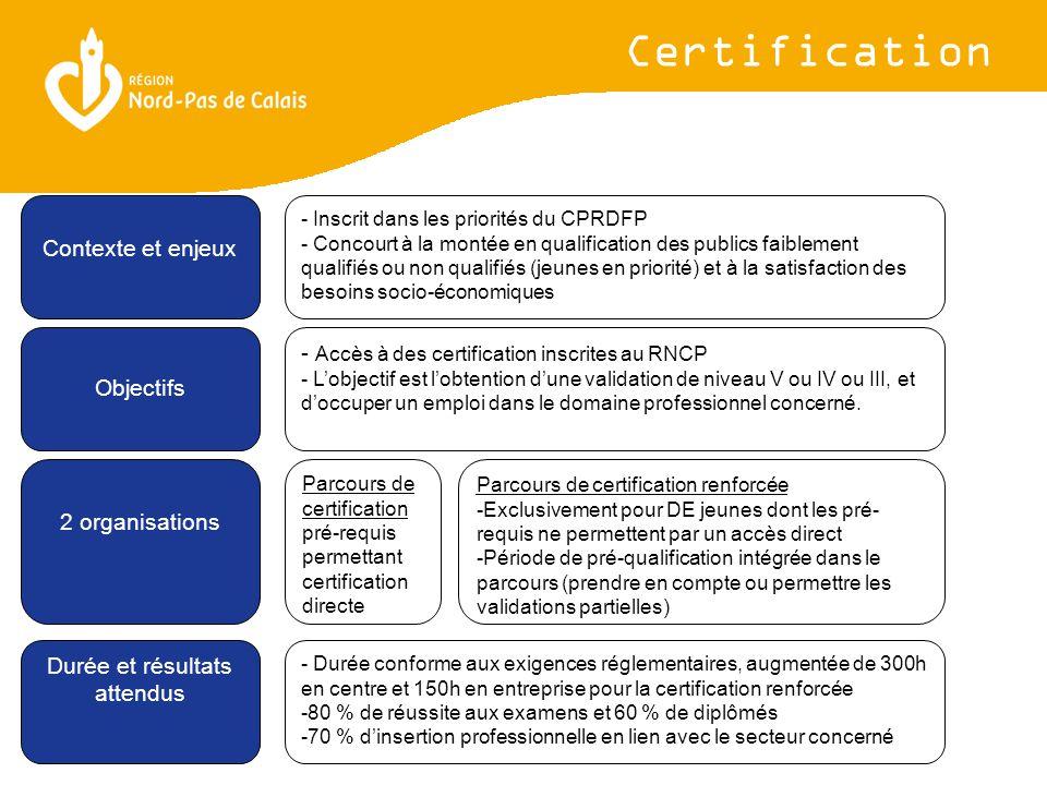 - Inscrit dans les priorités du CPRDFP - Concourt à la montée en qualification des publics faiblement qualifiés ou non qualifiés (jeunes en priorité) et à la satisfaction des besoins socio-économiques Certification Contexte et enjeux Objectifs 2 organisations Durée et résultats attendus - Accès à des certification inscrites au RNCP - L'objectif est l'obtention d'une validation de niveau V ou IV ou III, et d'occuper un emploi dans le domaine professionnel concerné.
