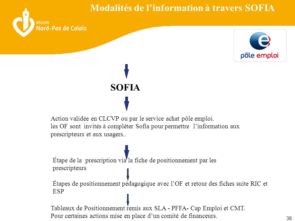 38 Modalités de l'information à travers SOFIA SOFIA Action validée en CLCVP ou par le service achat pôle emploi.
