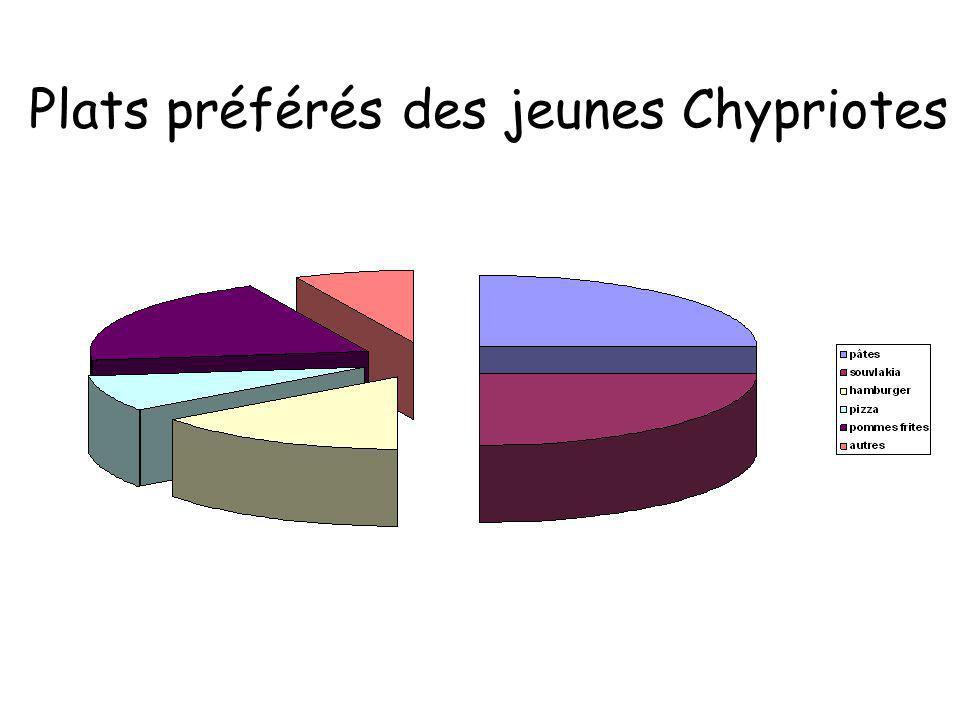 Plats préférés des jeunes Chypriotes