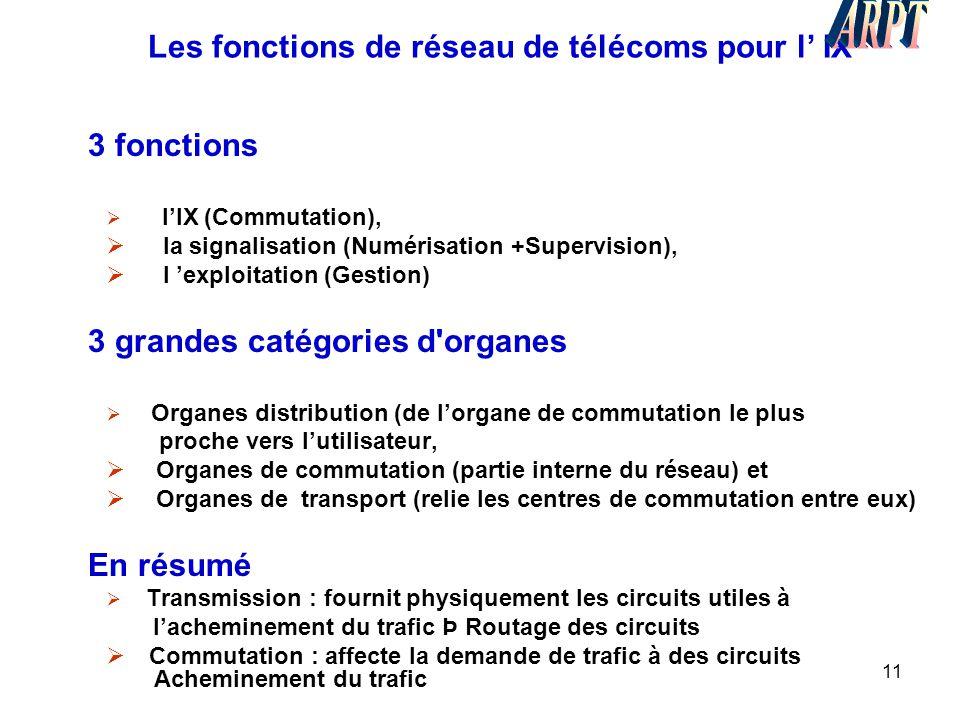 11 Les fonctions de réseau de télécoms pour l' IX 3 fonctions  l'IX (Commutation),  la signalisation (Numérisation +Supervision),  l 'exploitation