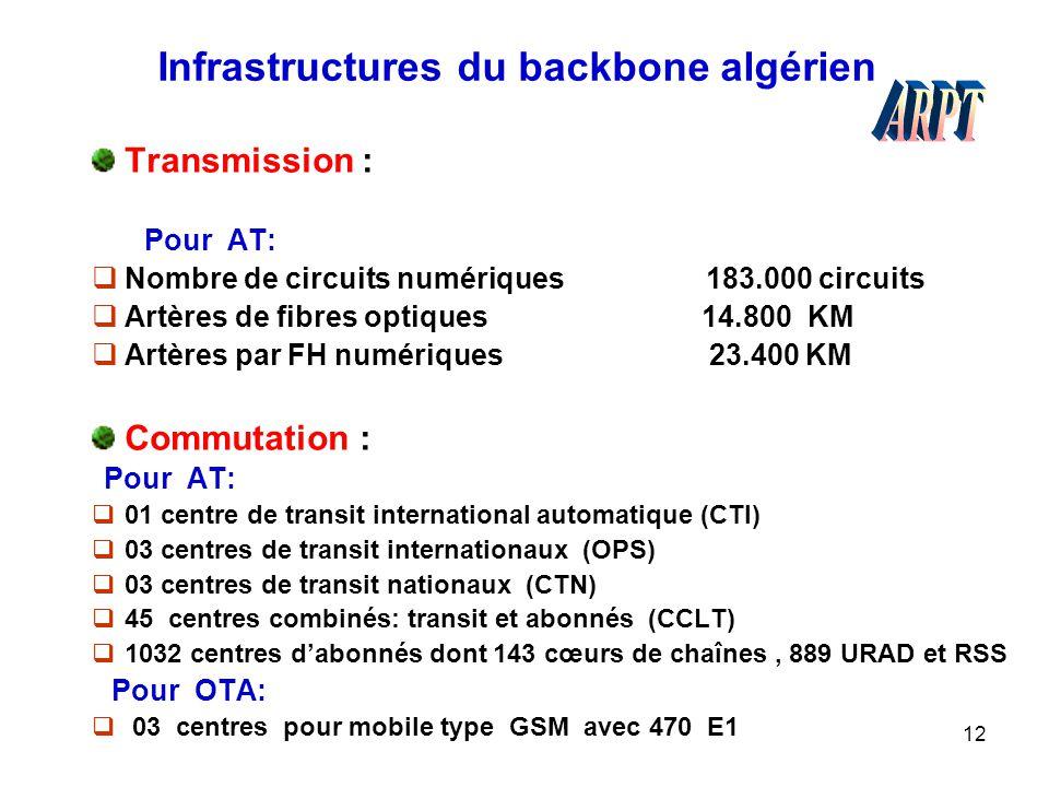 12 Infrastructures du backbone algérien Transmission : Pour AT:  Nombre de circuits numériques 183.000 circuits  Artères de fibres optiques 14.800 K