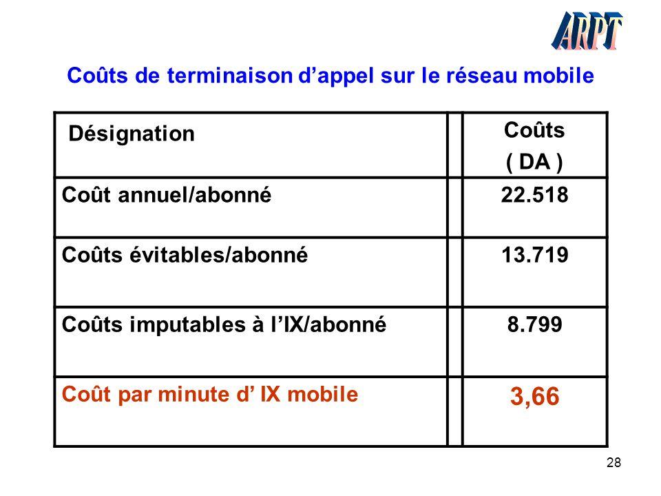 28 Coûts de terminaison d'appel sur le réseau mobile Désignation Coûts ( DA ) Coût annuel/abonné22.518 Coûts évitables/abonné13.719 Coûts imputables à