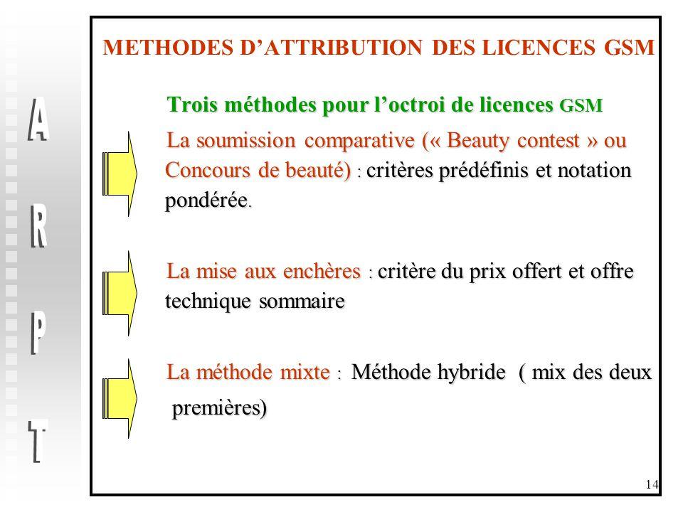 14 METHODES D'ATTRIBUTION DES LICENCES GSM Trois méthodes pour l'octroi de licences GSM Trois méthodes pour l'octroi de licences GSM La soumission comparative (« Beauty contest » ou Concours de beauté) : critères prédéfinis et notation pondérée.