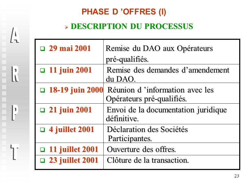 23 PHASE D 'OFFRES (I)  DESCRIPTION DU PROCESSUS  29 mai 2001 Remise du DAO aux Opérateurs pré-qualifiés.