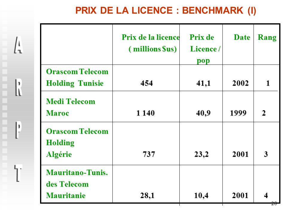 28 PRIX DE LA LICENCE : BENCHMARK (I) Prix de la licence Prix de Date Rang Prix de la licence Prix de Date Rang ( millions $us) Licence / ( millions $us) Licence / pop pop Orascom Telecom Holding Tunisie 454 41,1 2002 1 Medi Telecom Maroc 1 140 40,9 1999 2 Orascom Telecom Holding Algérie 737 23,2 2001 3 Mauritano-Tunis.