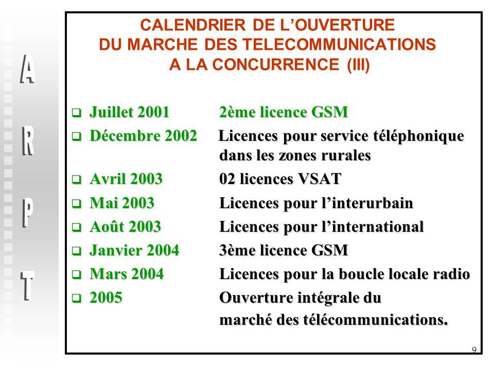 9 CALENDRIER DE L'OUVERTURE DU MARCHE DES TELECOMMUNICATIONS A LA CONCURRENCE (III)  Juillet 2001 2ème licence GSM  Décembre 2002 Licences pour service téléphonique dans les zones rurales  Avril 2003 02 licences VSAT  Mai 2003 Licences pour l'interurbain  Août 2003 Licences pour l'international  Janvier 20043ème licence GSM  Mars 2004 Licences pour la boucle locale radio  2005 Ouverture intégrale du marché des télécommunications.