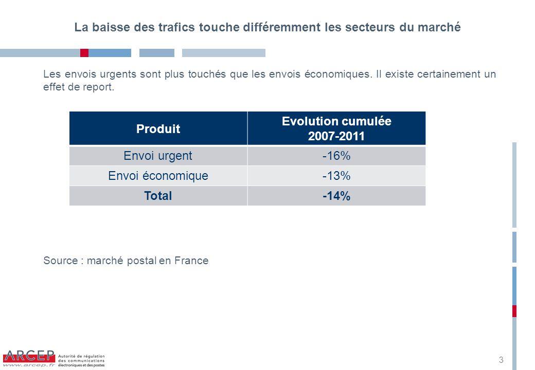 La baisse des trafics touche différemment les secteurs du marché Les envois urgents sont plus touchés que les envois économiques.