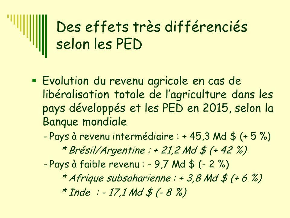 5 Des effets très différenciés selon les PED  Evolution du revenu agricole en cas de libéralisation totale de l'agriculture dans les pays développés