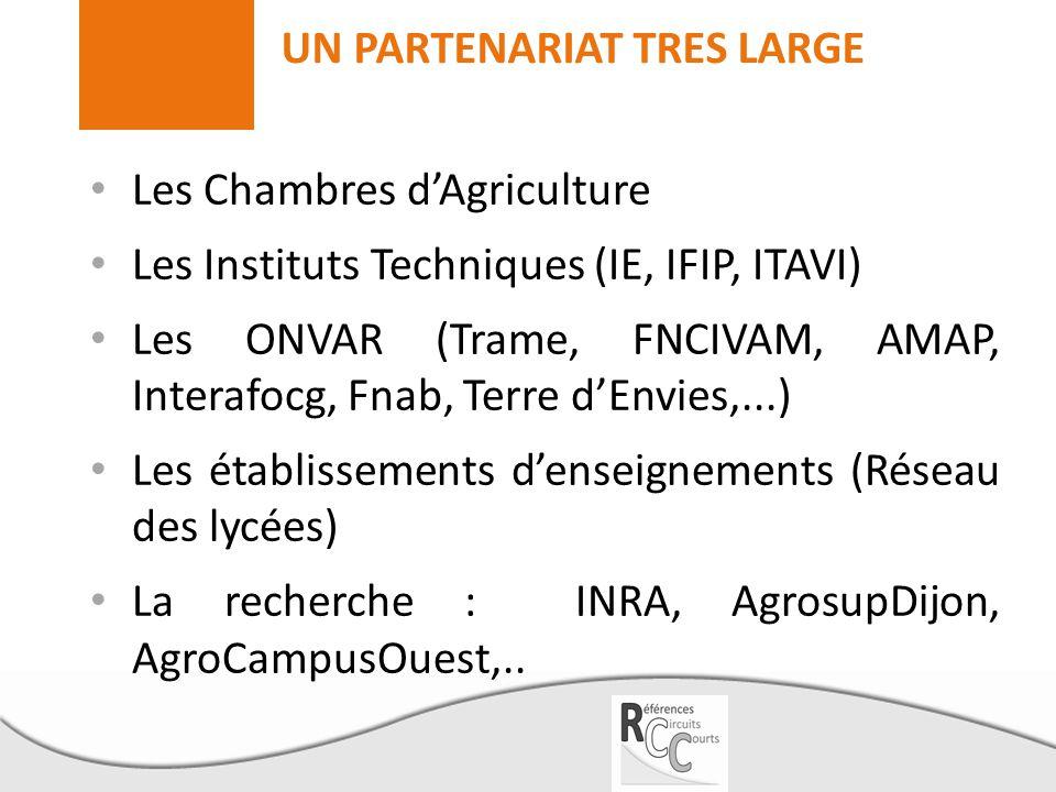 UN PARTENARIAT TRES LARGE Les Chambres d'Agriculture Les Instituts Techniques (IE, IFIP, ITAVI) Les ONVAR (Trame, FNCIVAM, AMAP, Interafocg, Fnab, Ter